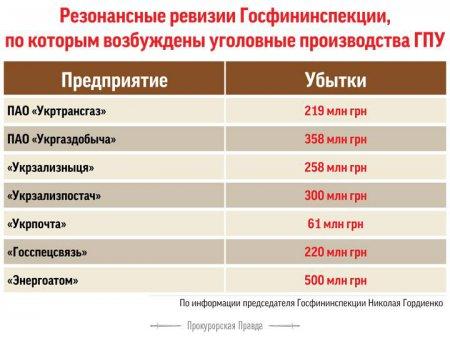 Коррупционное правительство Яценюка. Инфографика хищений