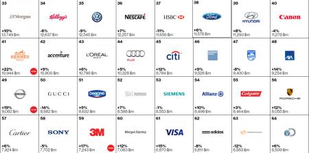Сто самых дорогих брендов в мире - 2015. ФОТО