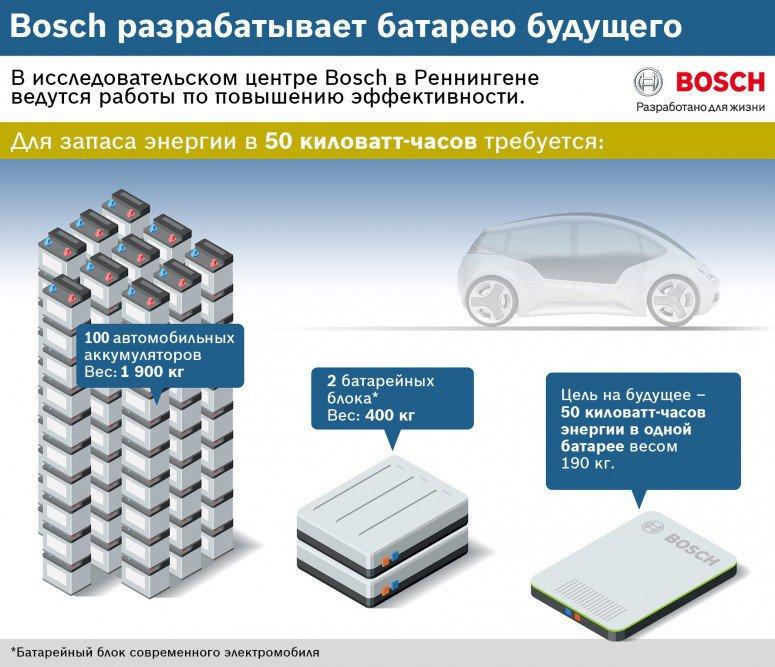 Дослідження компанії Bosch: акумулятори майбутнього