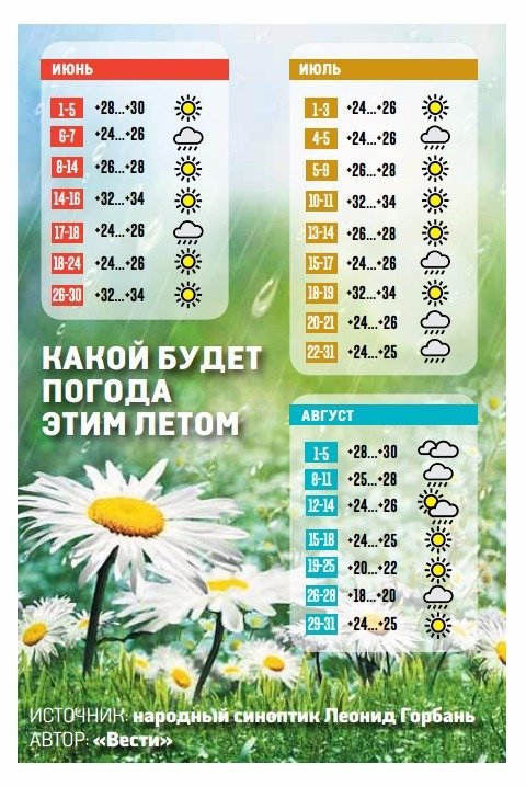 Какая будет погода весной 2017 года. Прогноз