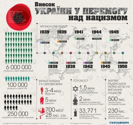 Обнародованы шокирующие цифры о потерях Украины во время Второй мировой войны. Инфографика