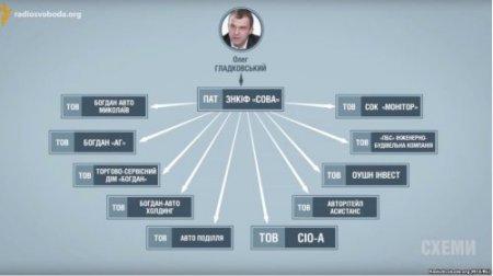 Интересные факты двойной жизни Олега Гладковского (Свинарчука) - одного из главных игроков президентской команды