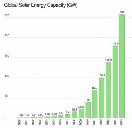 Новости солнечной энергетики - преимущество электромобилей