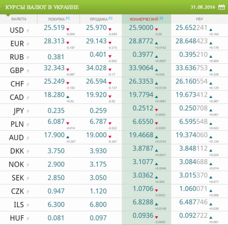 Курсы валют в Украине на 31 августа 2016 года