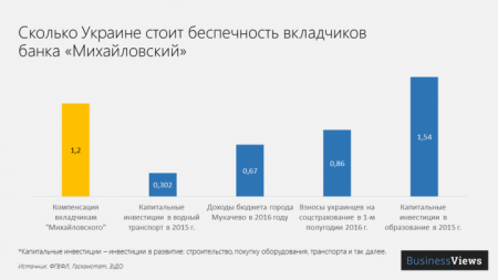 """За беспечность вкладчиков банка """"Михайловский"""" заплатит вся Украина"""